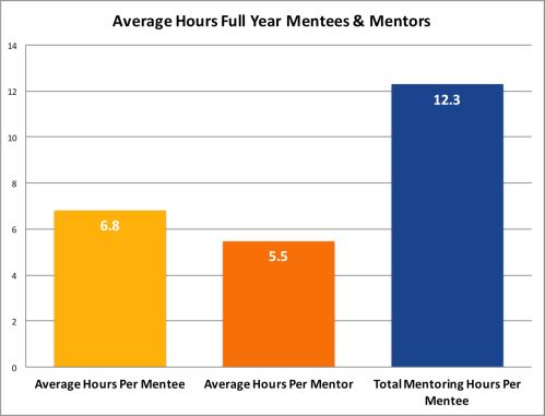 AverageHrsFullYearMentees&Mentors